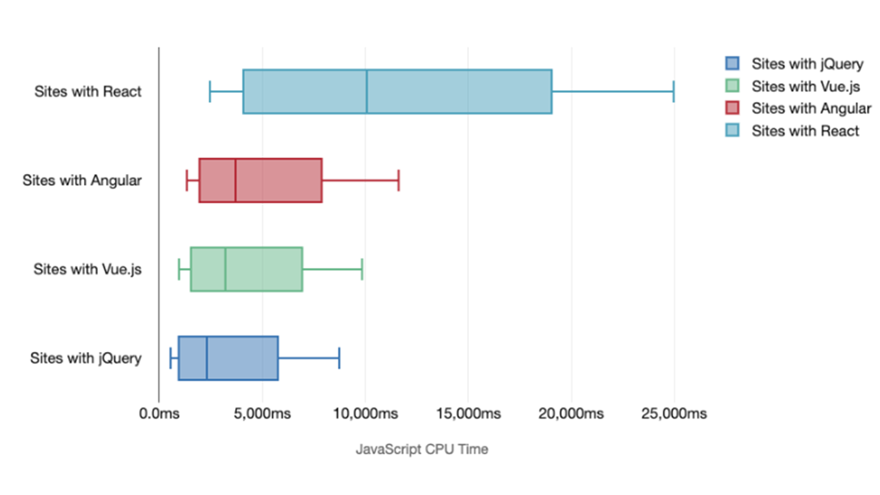 CPU processing time for scripts (in milliseconds) for mobile devices where only one of the frameworks is detected